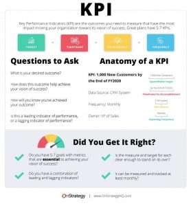 KPI examples by Onstrategy. Sierra Six Media SEO agency Essex.