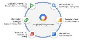 Google marketing stack, SEO and PPC agency Essex.